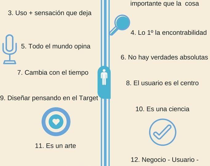 Las 15 claves que tienes que saber sobre la usabilidad